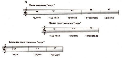 Схема 21